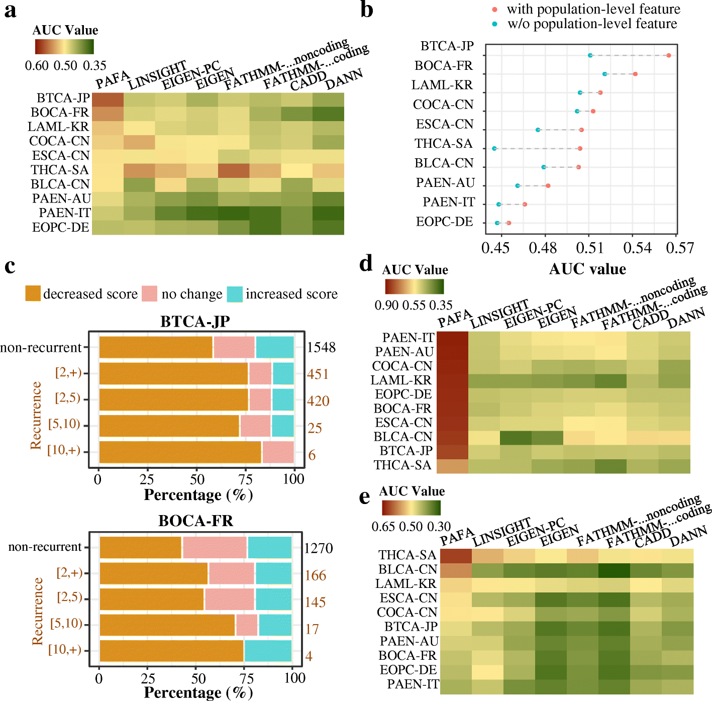 Inherited Variations In Noncoding >> Prioritization And Functional Assessment Of Noncoding Variants