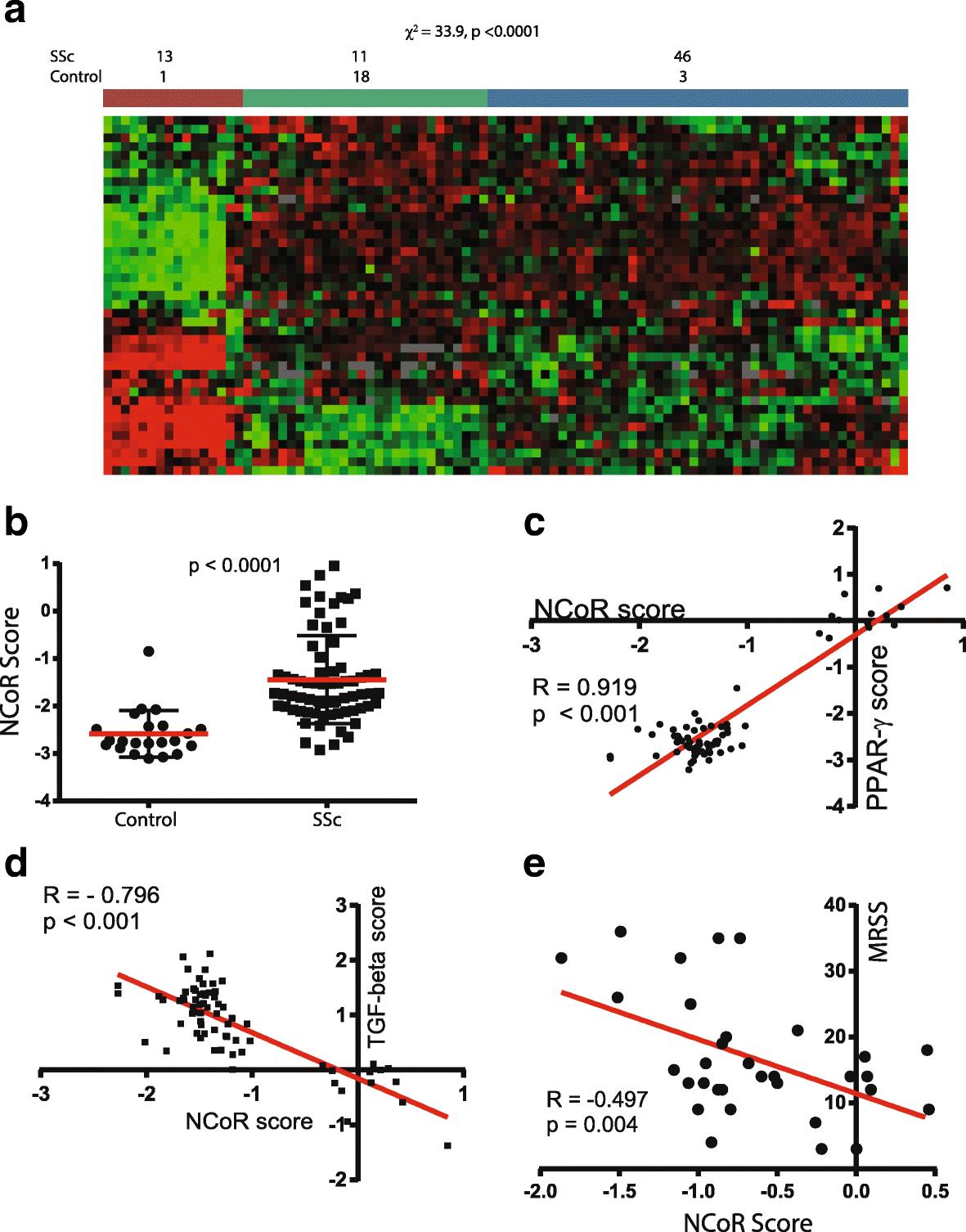 e5da65fd2ddd7 Adipocyte-specific Repression of PPAR-gamma by NCoR Contributes to ...