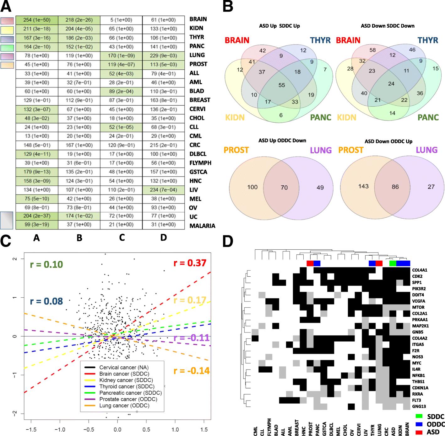 Autism Shares Brain Signature With >> Transcriptomic Metaanalyses Of Autistic Brains Reveals Shared Gene