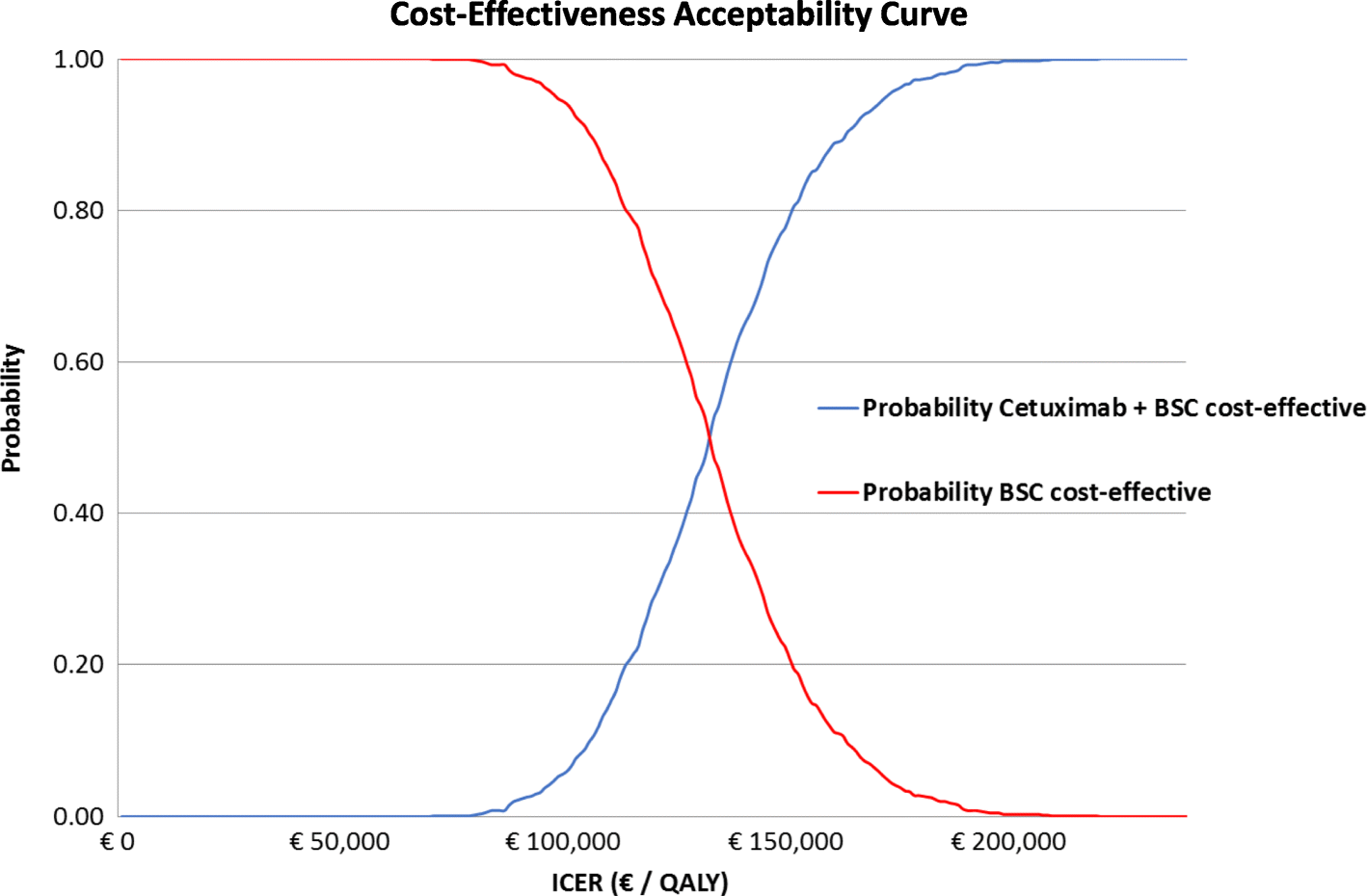 real world cost effectiveness of cetuximab in the third lineInterim Management Gezondheidszorg.htm #14
