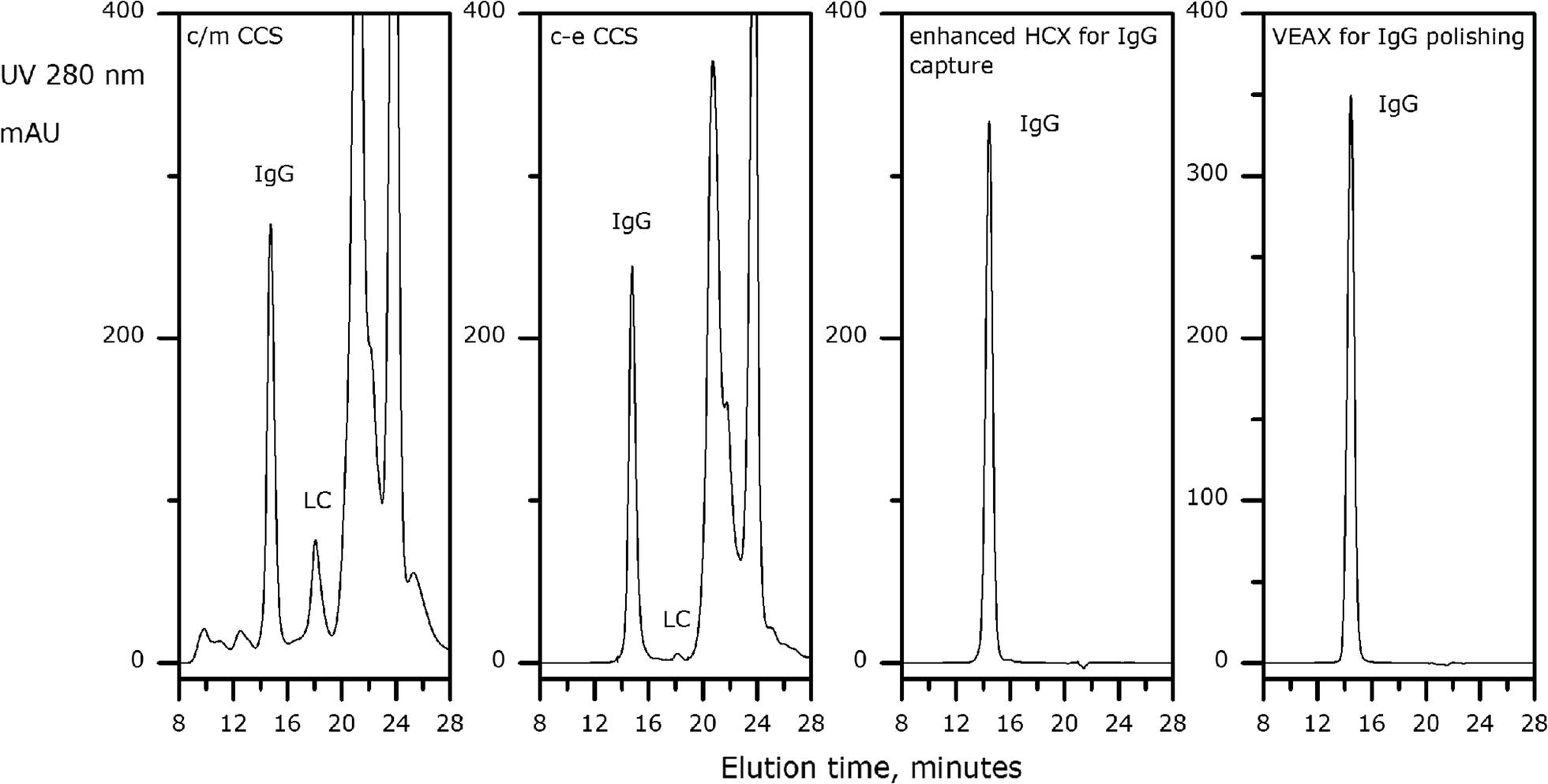 application of enhanced electronegative multimodal chromatography as