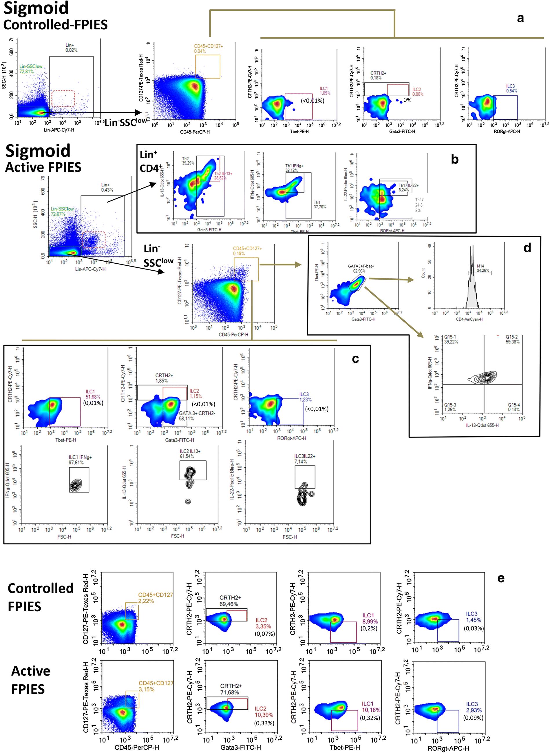 Deep Analysis Of Immune Response And Metabolic Signature In Children