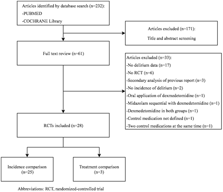 Dexmedetomidine In Prevention And Treatment Of Postoperative And
