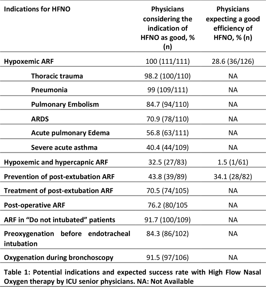 Proceedings of Réanimation 2019, the French Intensive Care