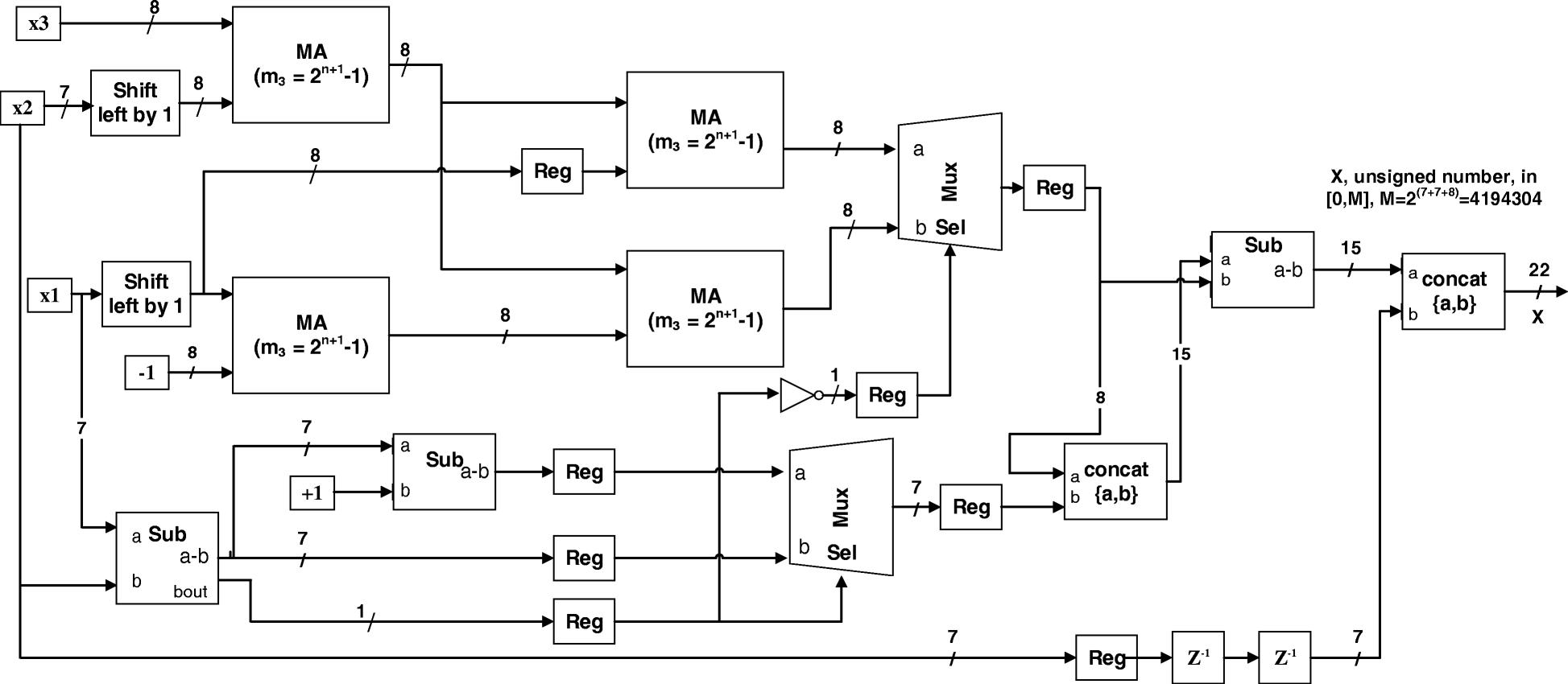 An Optimized Two Level Discrete Wavelet Implementation Using Residue Logic Analyzer Block Diagram Fig 6 The