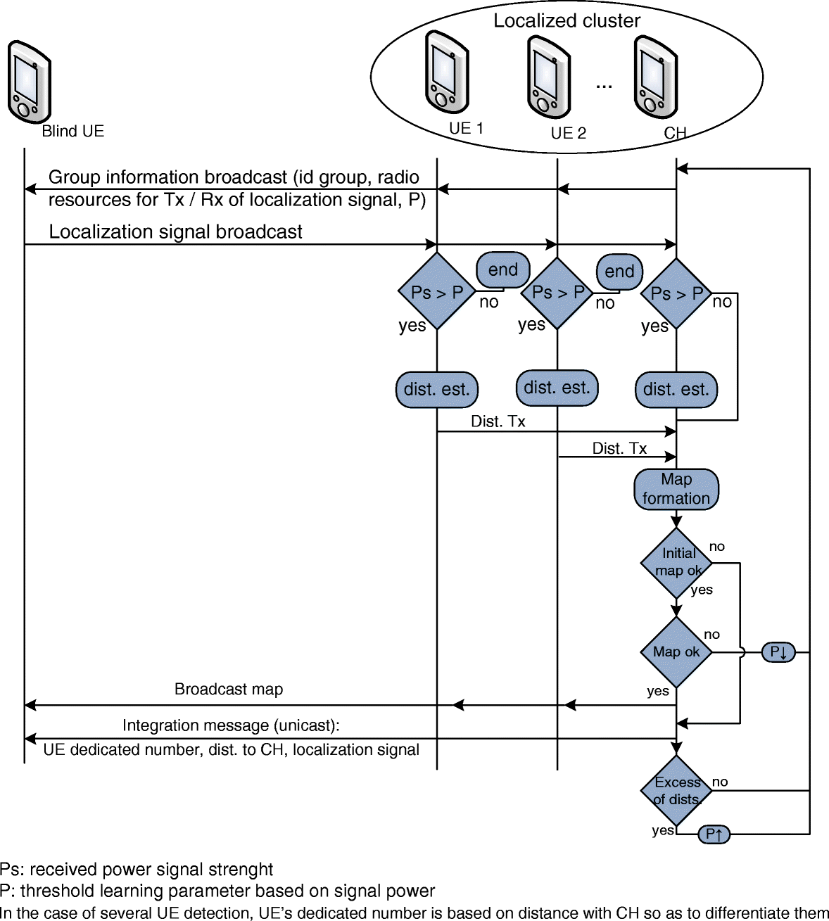 The Virtual Small Cells Based On Ue Positioning A Network 2013 F 150 Wiring Diagram Rear Sonar Fig 10