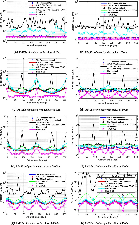 An algebraic method for moving source localization using TDOA, FDOA