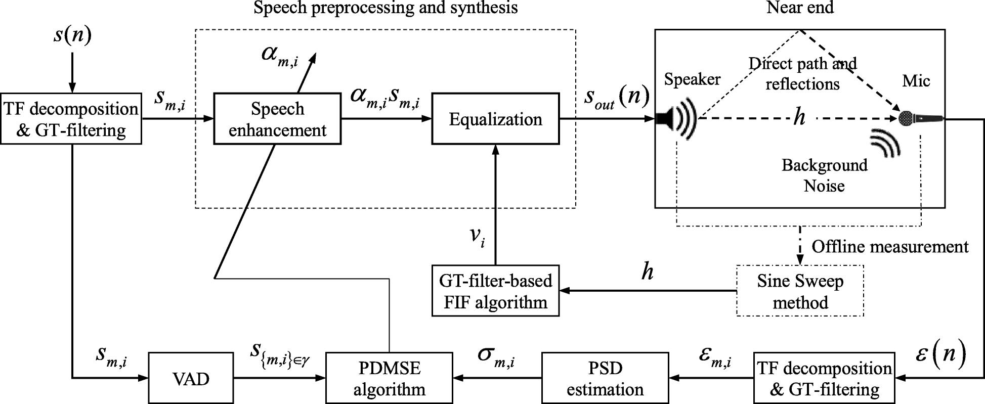 Speech Intelligibility Improvement In Noisy Reverberant Environments Block Diagram Of Recognition Procedures Fig 1