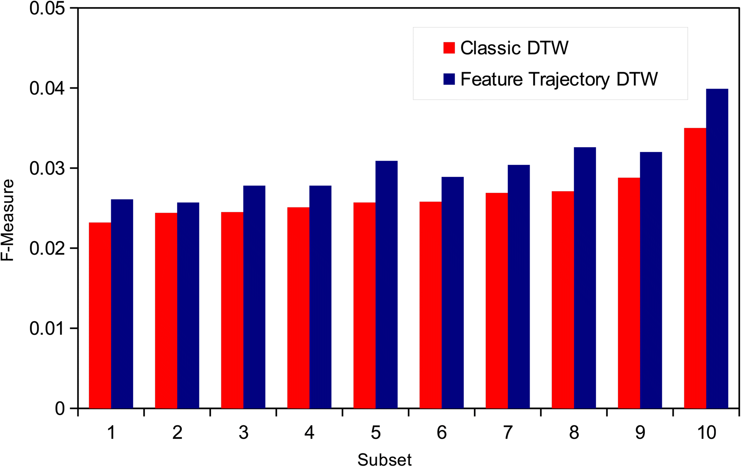 Feature trajectory dynamic time warping for clustering of speech