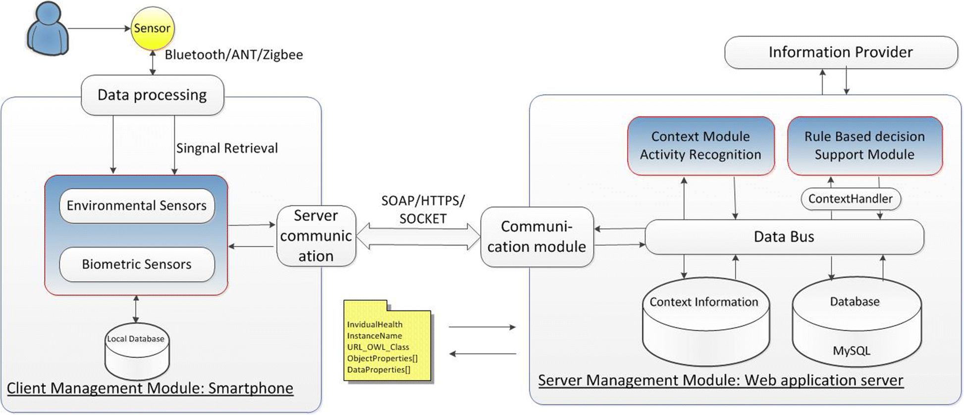 Medical Long Distance Monitoring System Based On Internet Of Things Fig 2 Hardware Block Diagram Modifications To The Original
