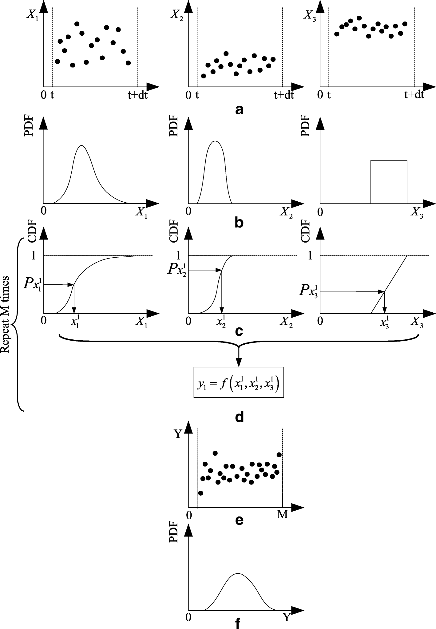 Uncertainty Analysis Of Dynamic Thermal Rating Based On Electricity Bibs Teach Electric Circuits Fig 1