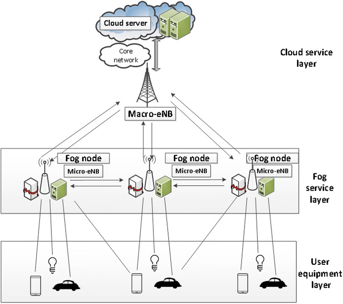 Hypergraph Clustering Model