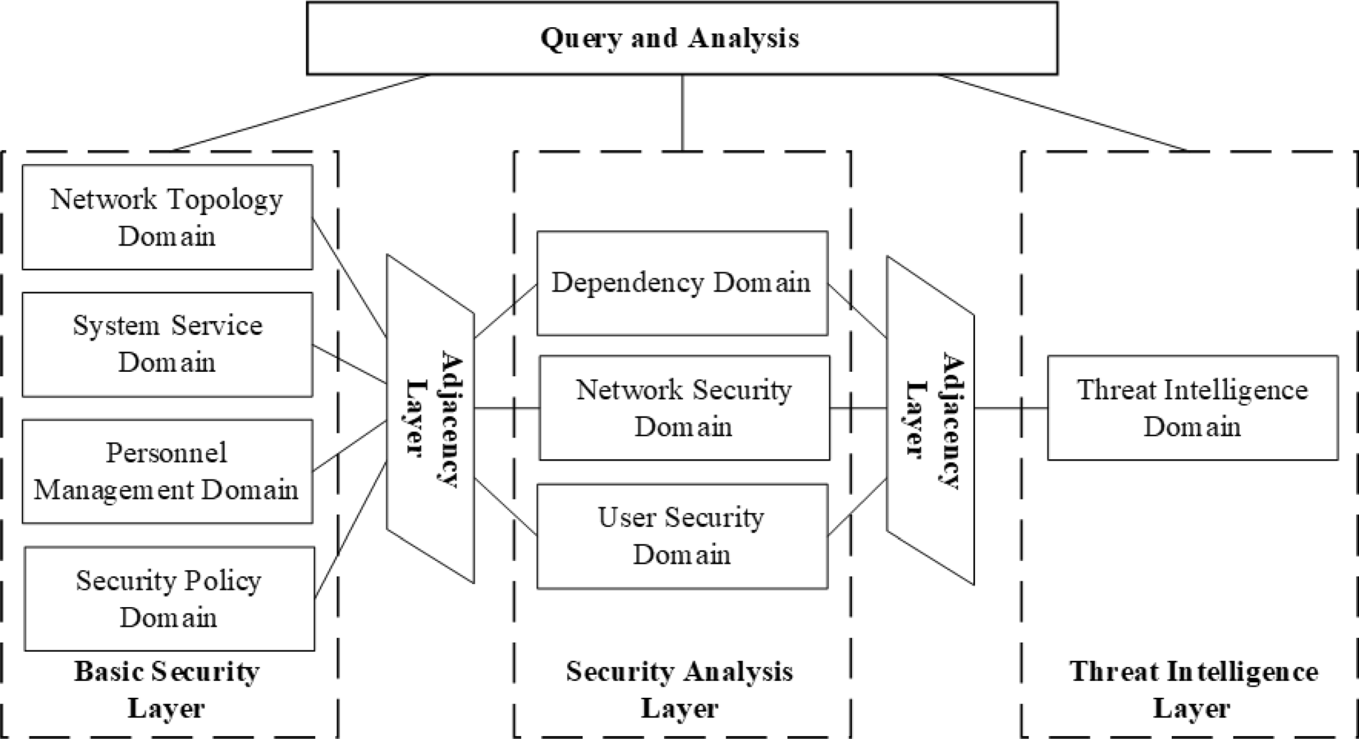Graph Database Based Network Security Situation Awareness Data