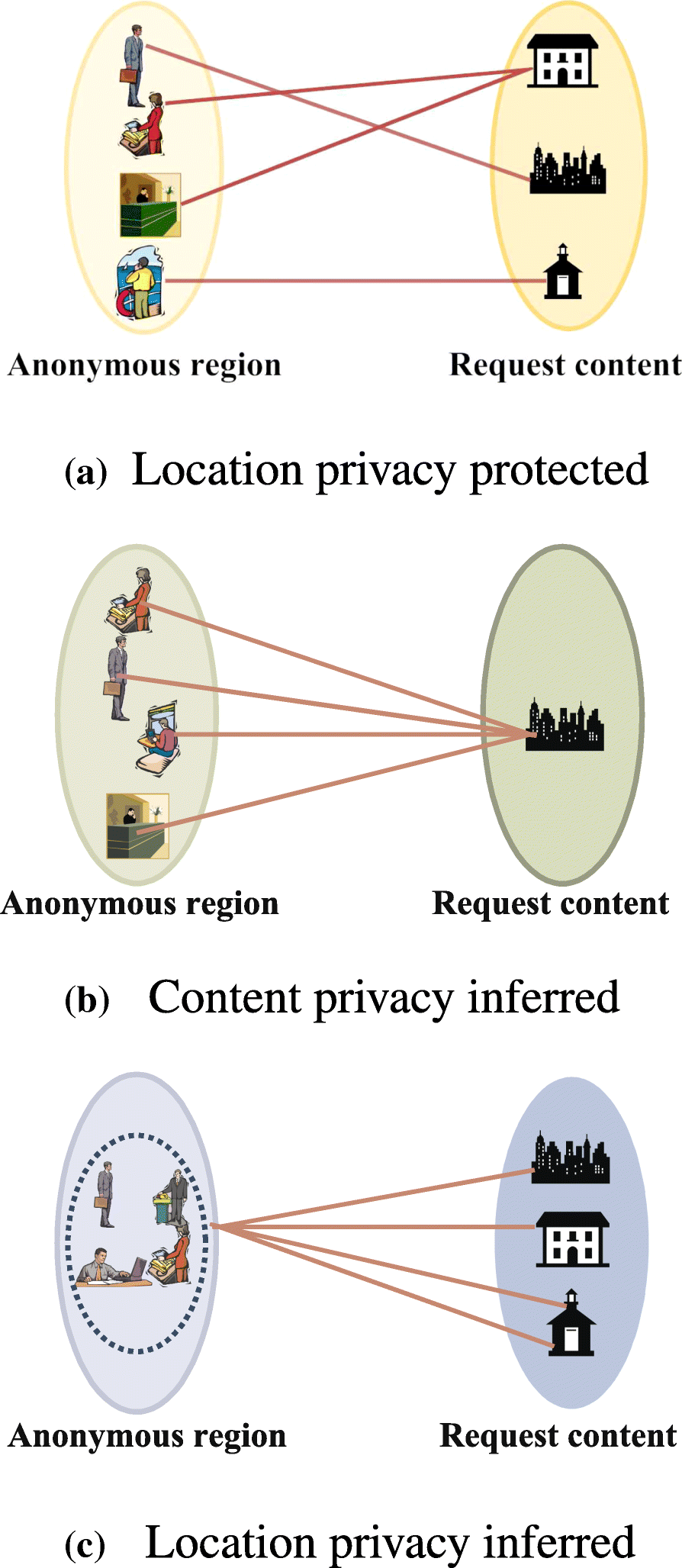 An anonymous entropy-based location privacy protection scheme in