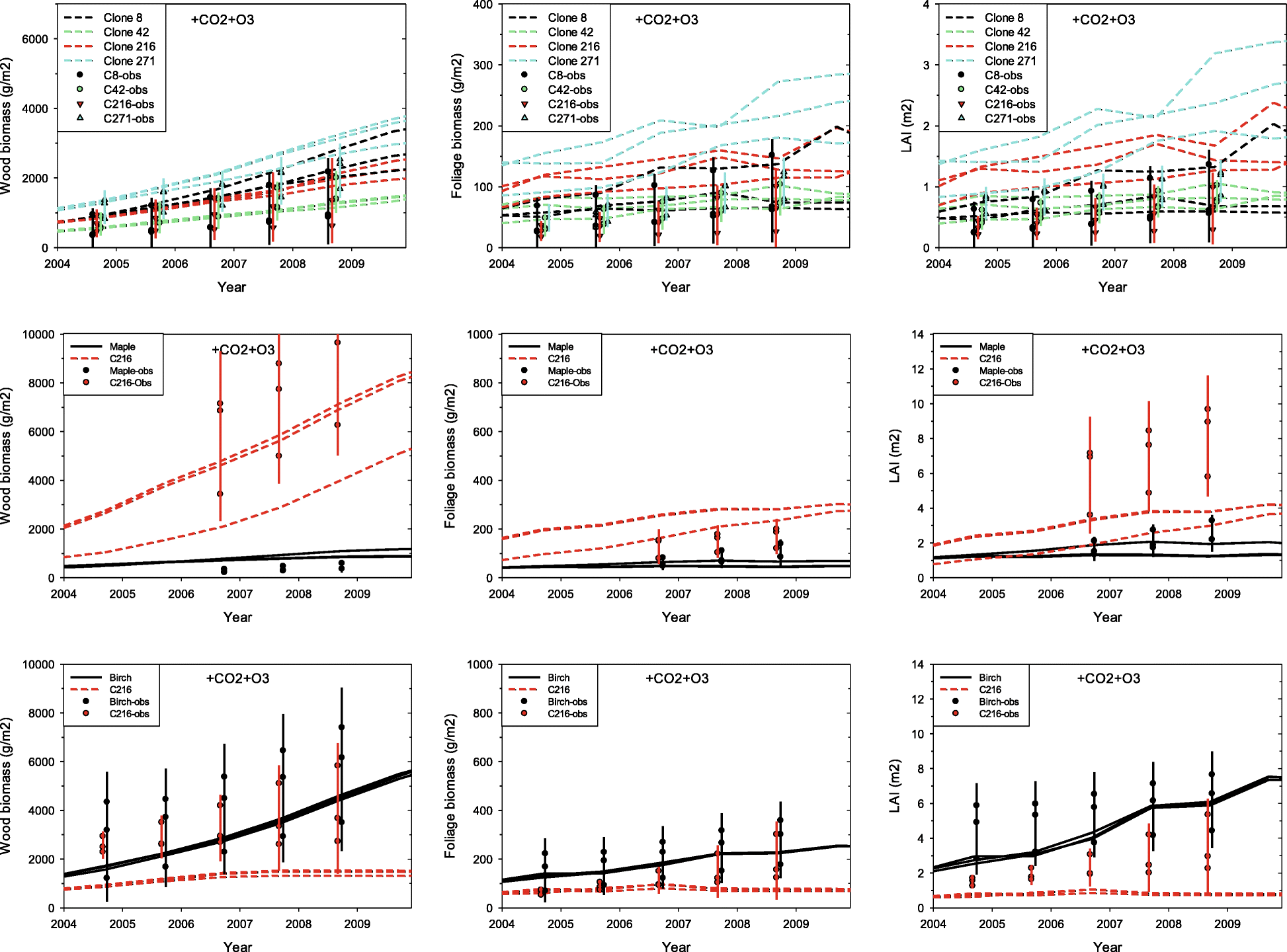 Extrapolating Plot Scale Co2 And Ozone Enrichment Experimental Diagram Likewise Water Mill Moreover Of A Wind Turbine Fig 4