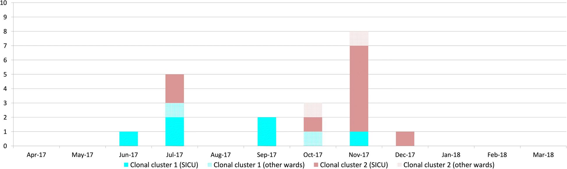 One Year Molecular Surveillance Of Carbapenem Susceptible A