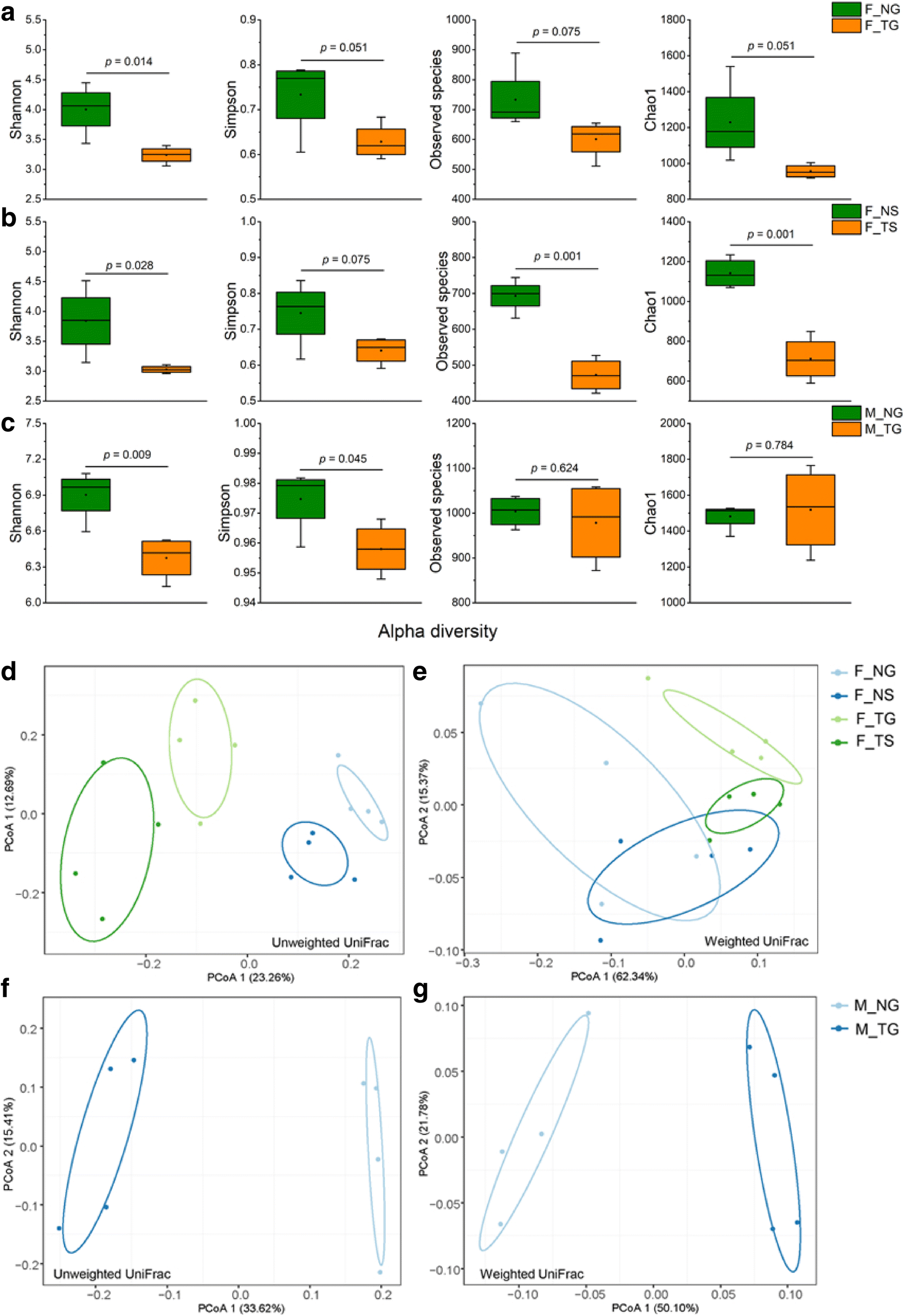 Thermal Processing Of Food Reduces Gut Microbiota Diversity Of The