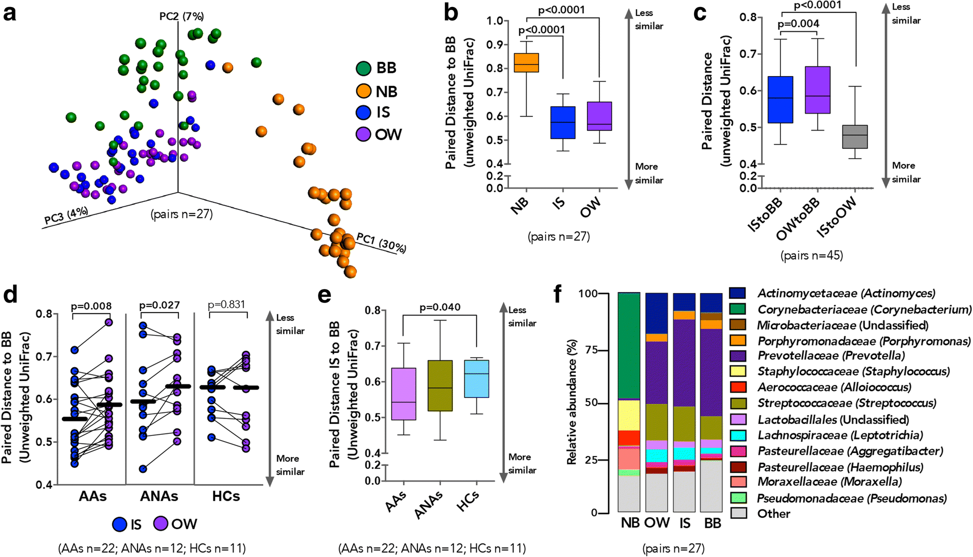 Bacterial Biogeography Of Adult Airways In Atopic Asthma