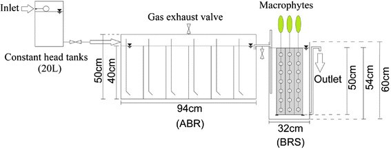 wastewater treatment using integrated anaerobic baffled