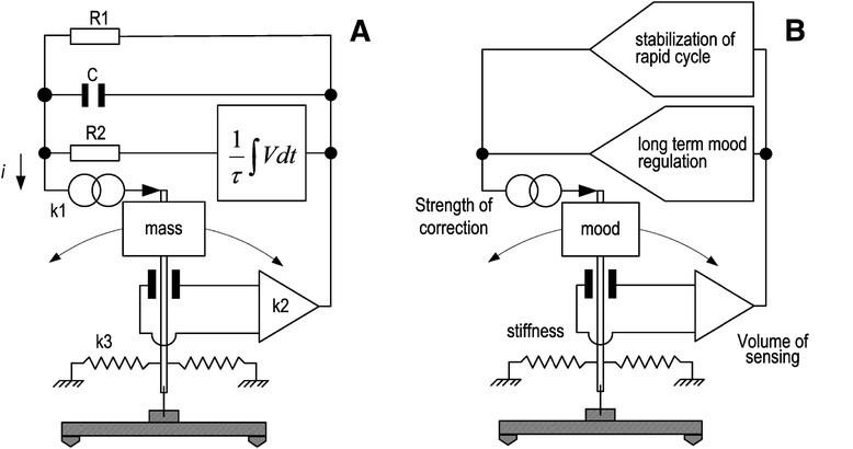 mood regulation in bipolar disorders viewed through the pendulum dynamics concept