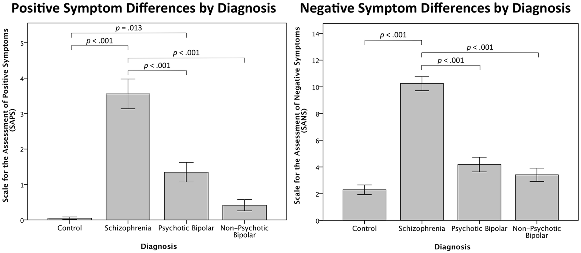 Regional Cortical Thinning In Young Adults With Schizophrenia But
