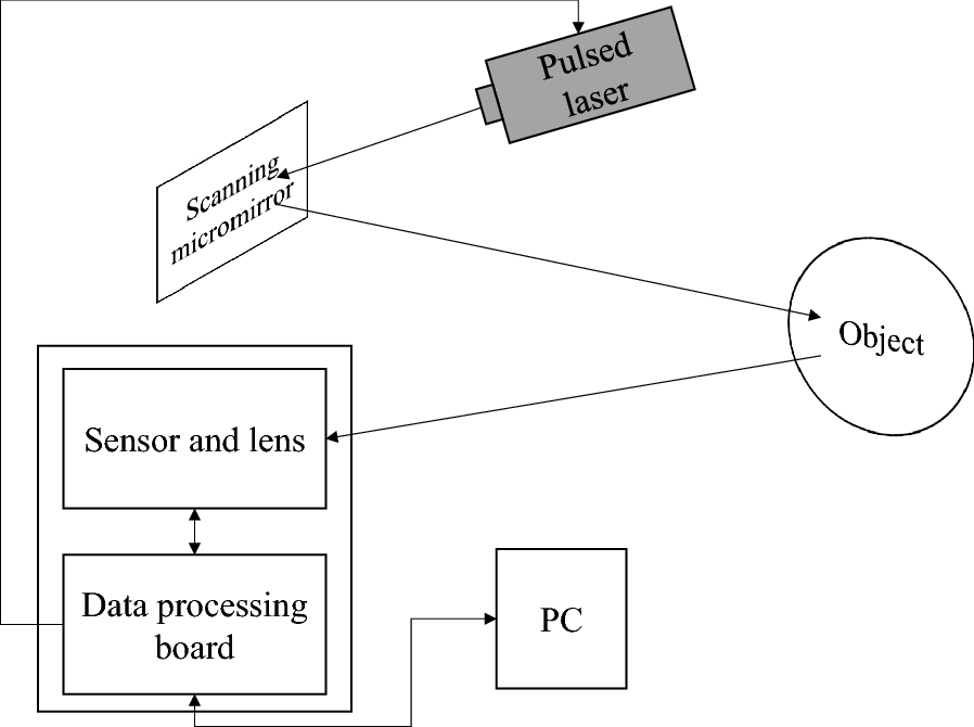 lidar system with electromagnetic two