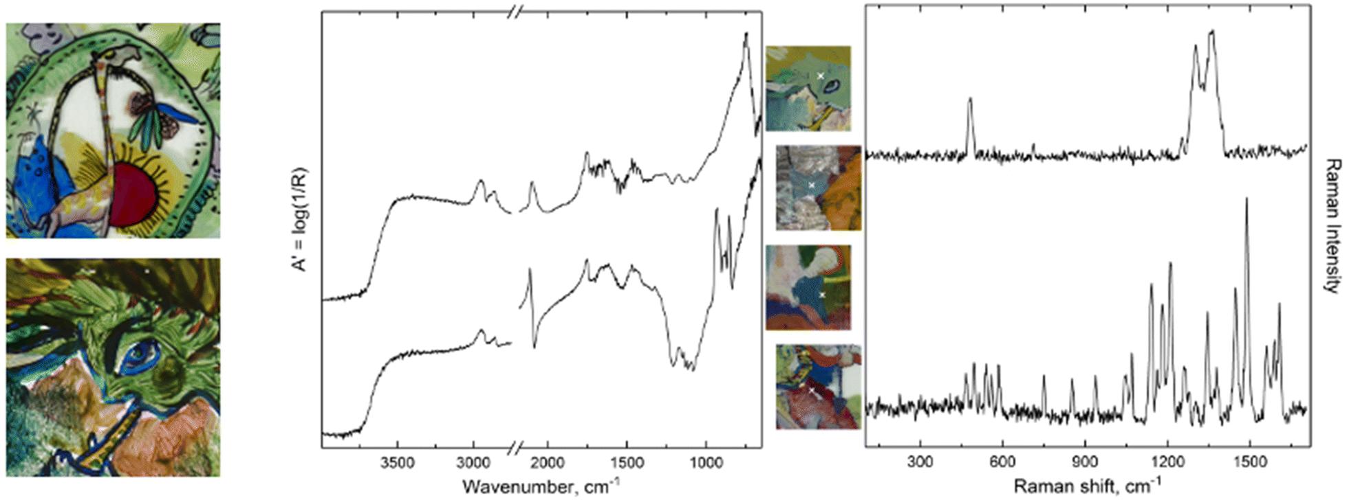 1bb595afcd029 Kandinsky s fragile art  a multidisciplinary investigation of four ...