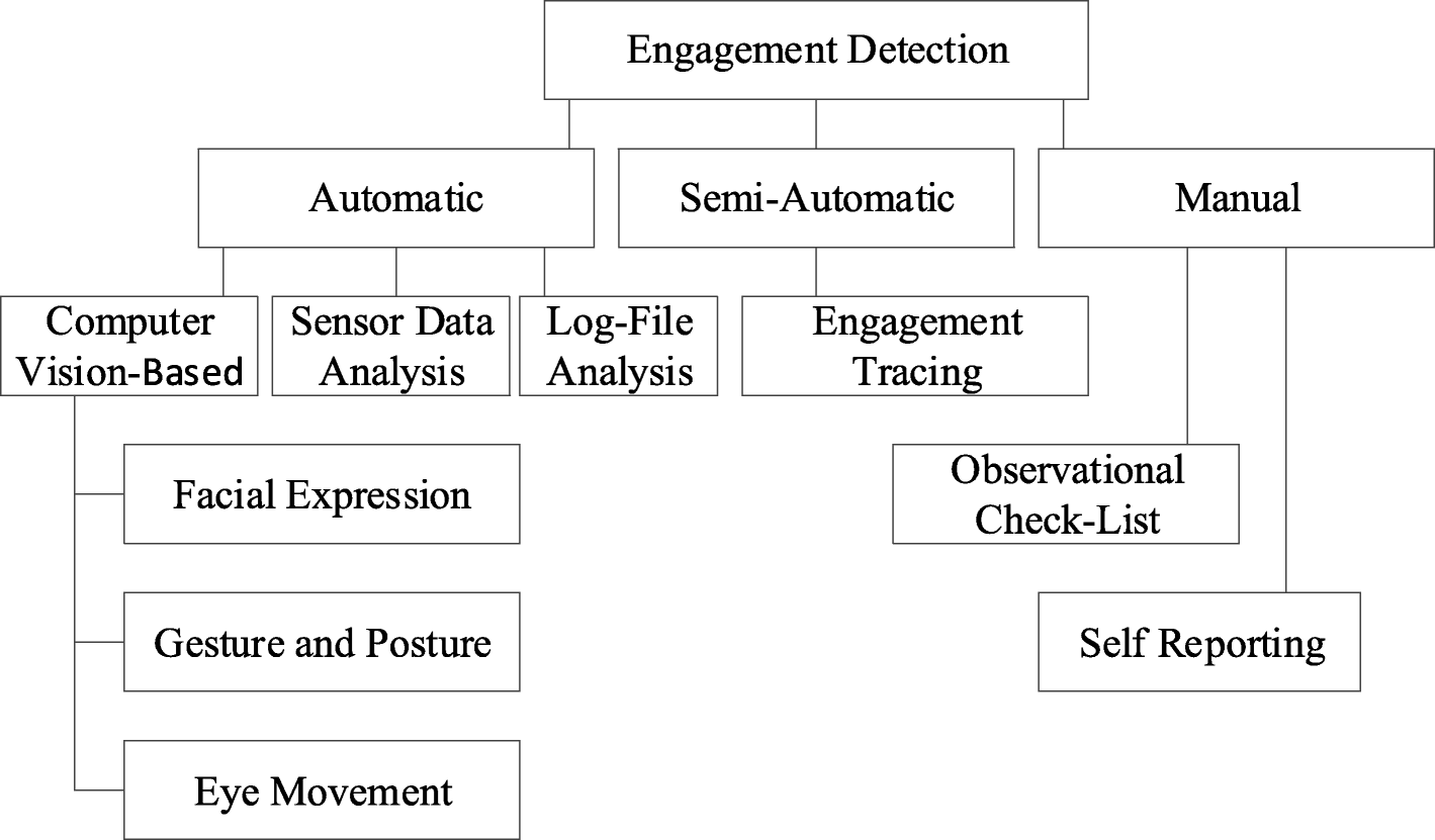 Head Motions Offer Better Way To Detect >> Engagement Detection In Online Learning A Review Smart Learning