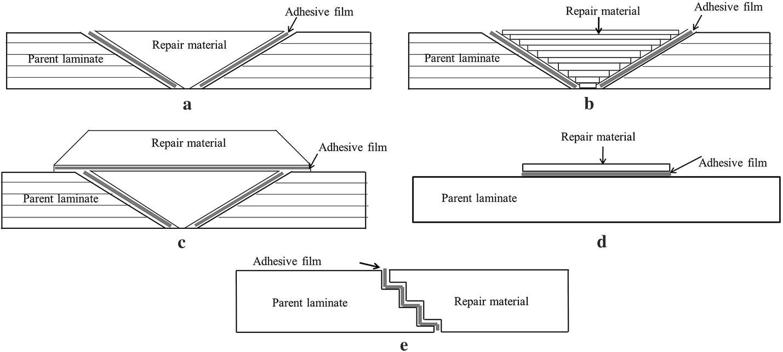 bonded repair of composite structures in aerospace