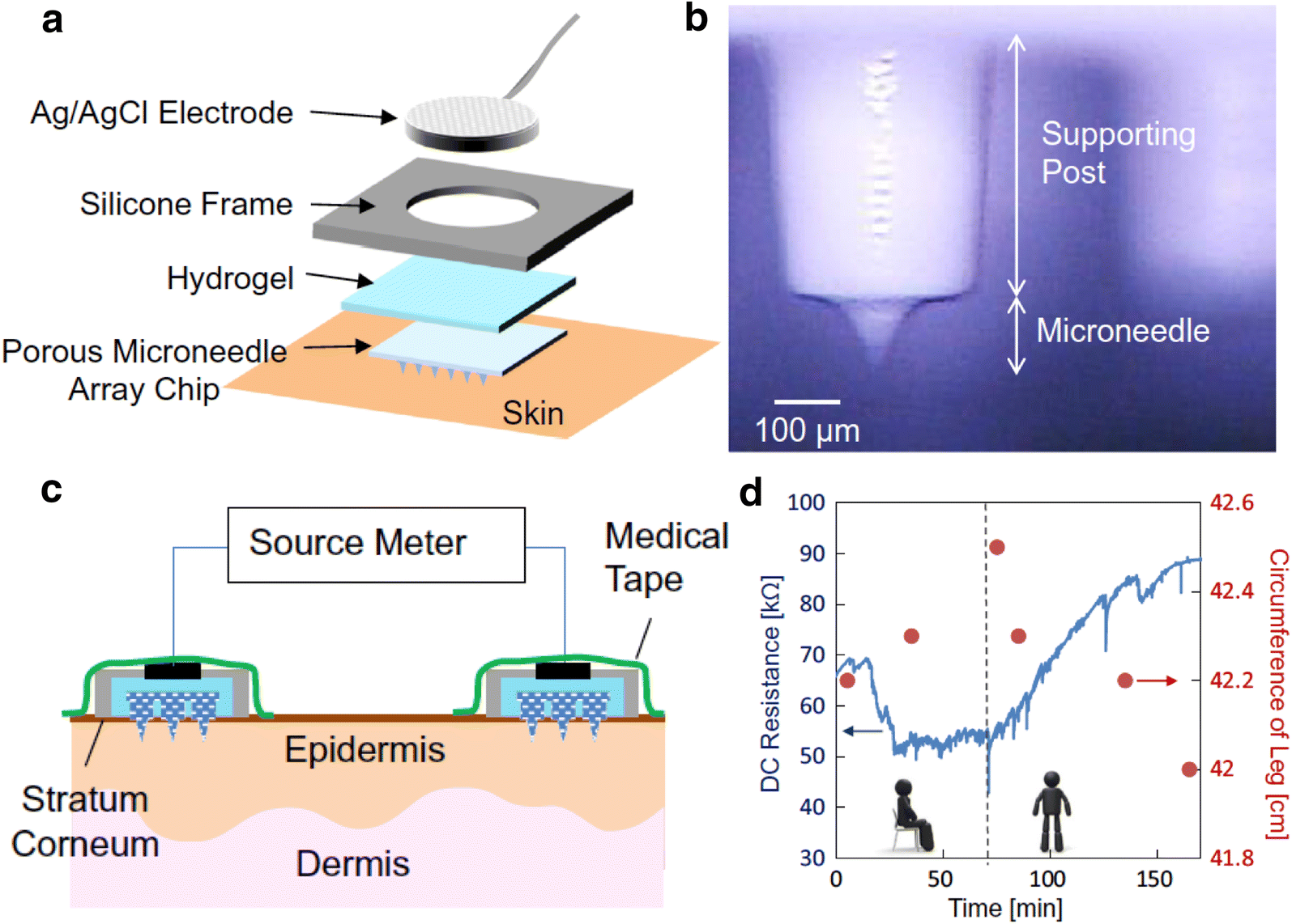Functionalized Microneedles For Continuous Glucose Monitoring Nano Circuit Diagram Non Invasive Meter Fig 4