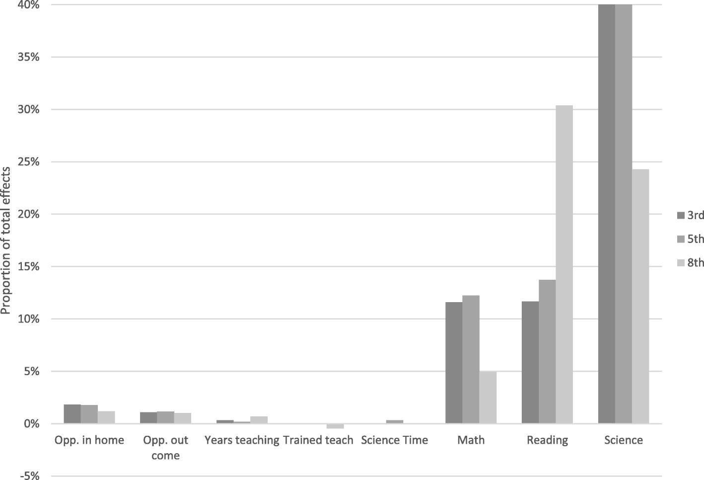 New Nces Study Examines Black White >> Socioeconomic Gaps In Science Achievement International Journal Of