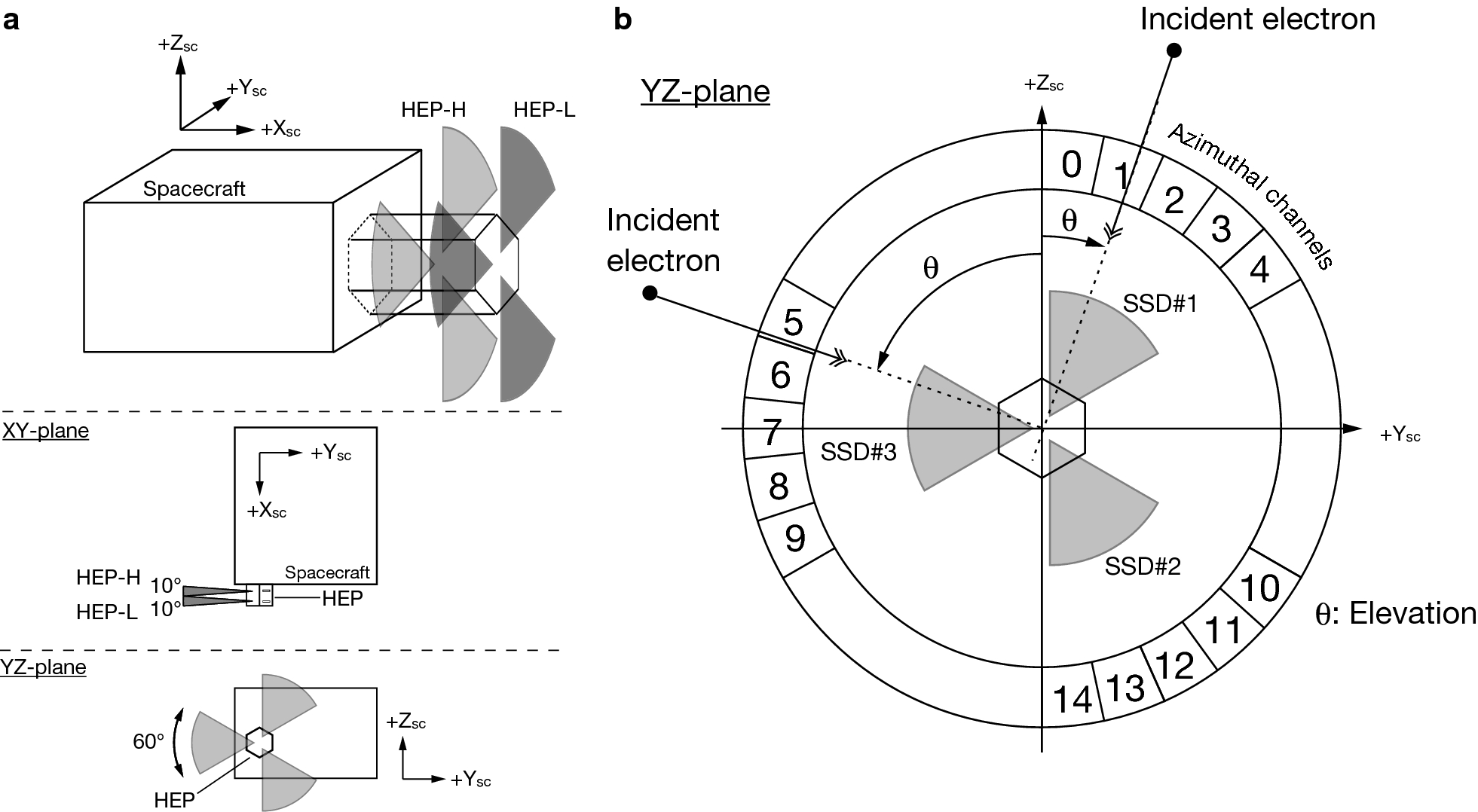 High Energy Electron Experiments Hep Aboard The Erg Arase Charge Sensitive Amplifier Circuit Fig 2