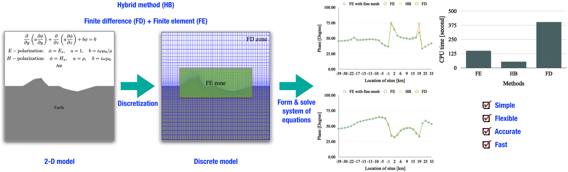 In terms of memory storage, the hybrid FD–FE method consumes slightly more  storage than the FD method. This hybrid FD–FE method can be further  extended and ...