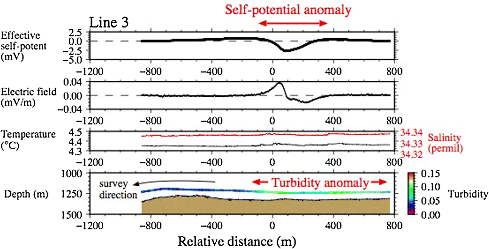 89795677b2bc Self-potential mapping using an autonomous underwater vehicle for ...