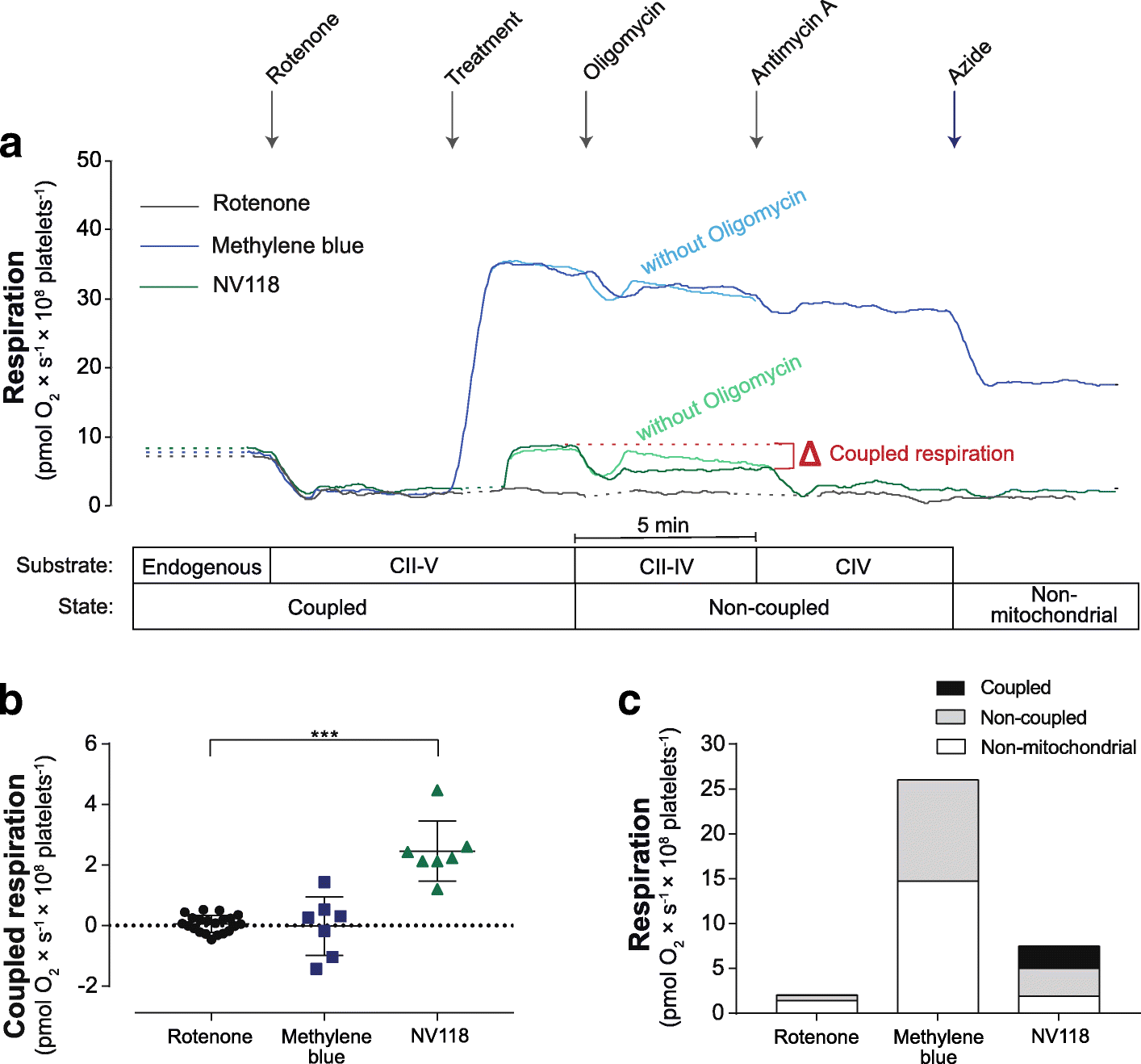 Bioenergetic Bypass Using Cell Permeable Succinate But Not Mito 322 Fig 2