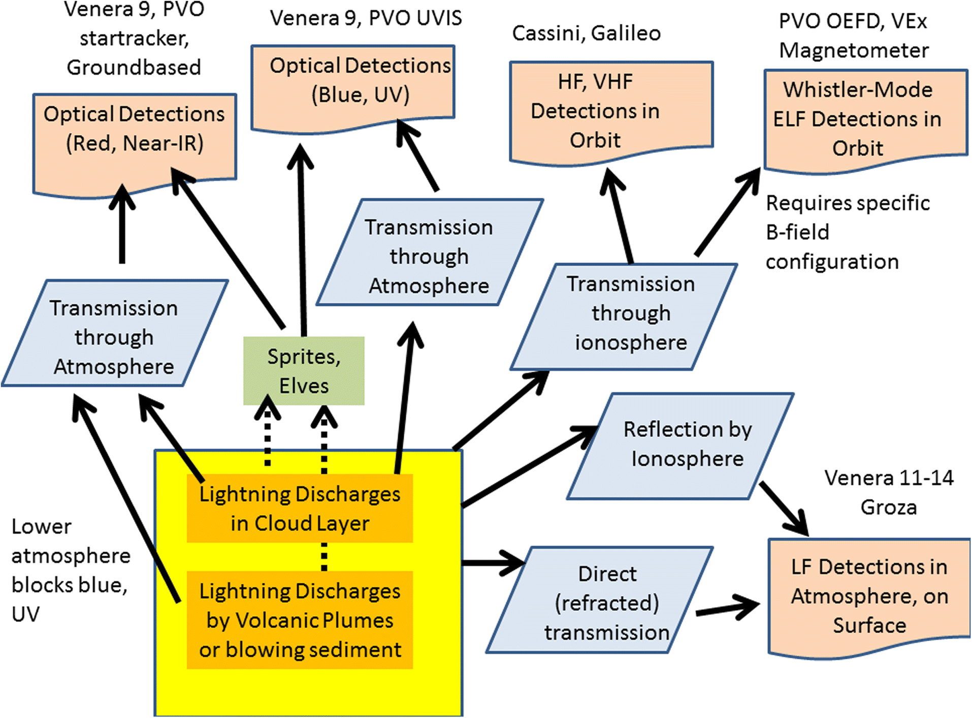 Lightning Detection On Venus A Critical Review Progress In Earth Detector Circuit Diagram Fig 3 Schematic Of Sources And