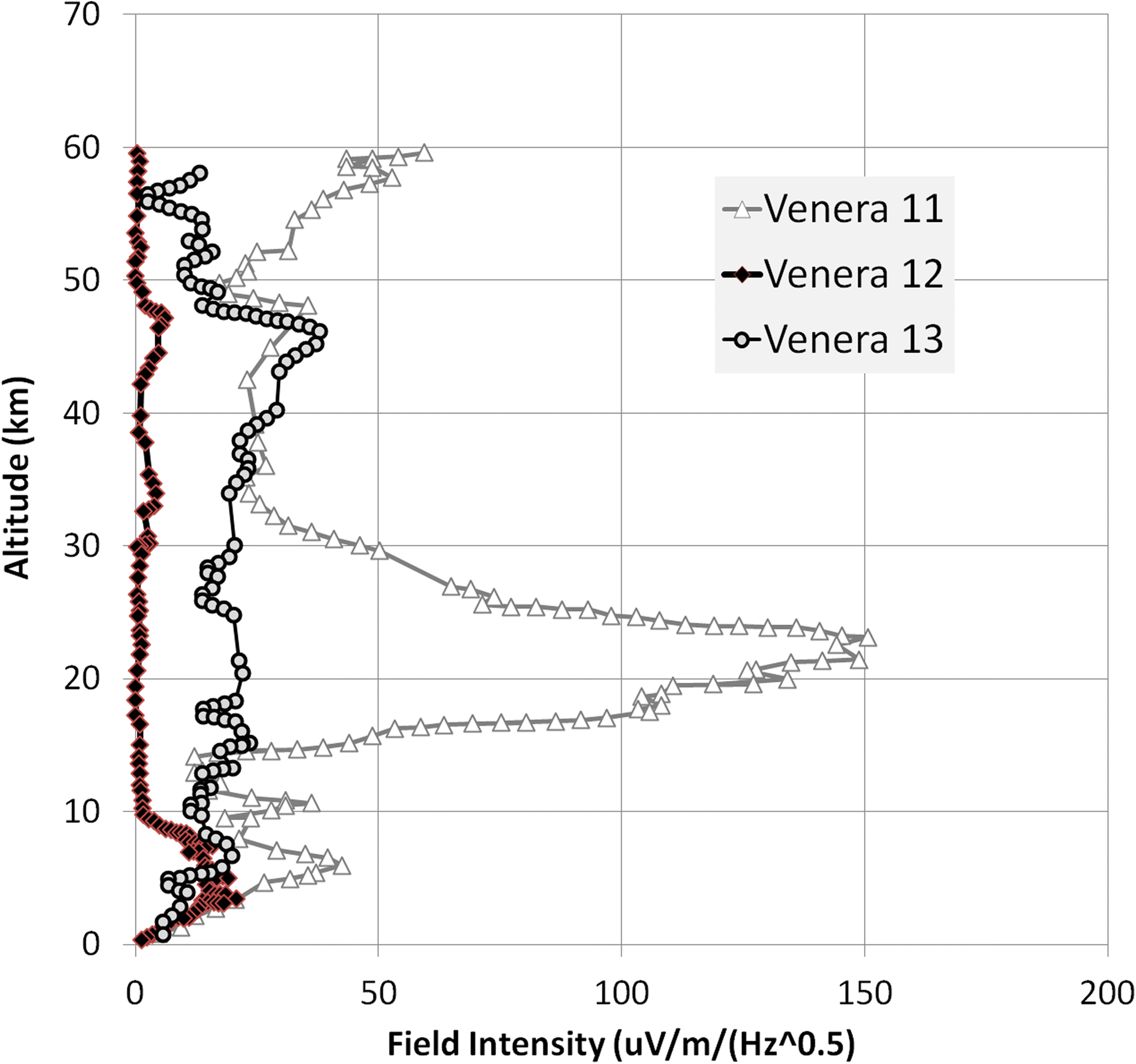 Lightning Detection On Venus A Critical Review Progress In Earth Topics Related To Vlf Metal Detector Schematic Fig 7