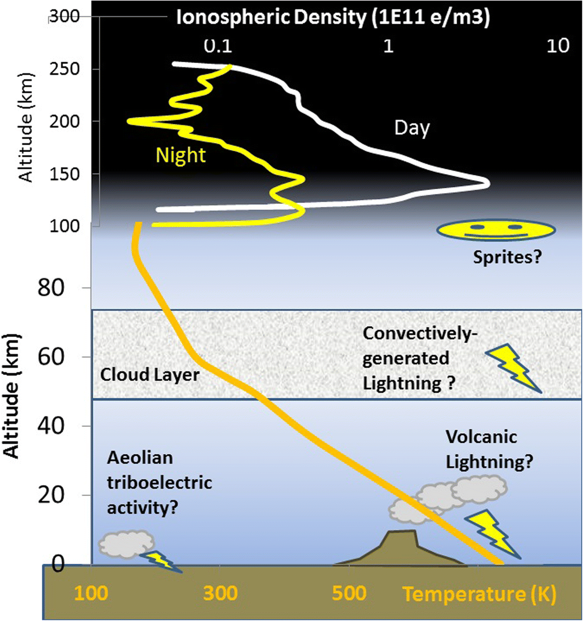 Lightning Detector Circuit Detection On Venus A Critical Review Progress In Earth