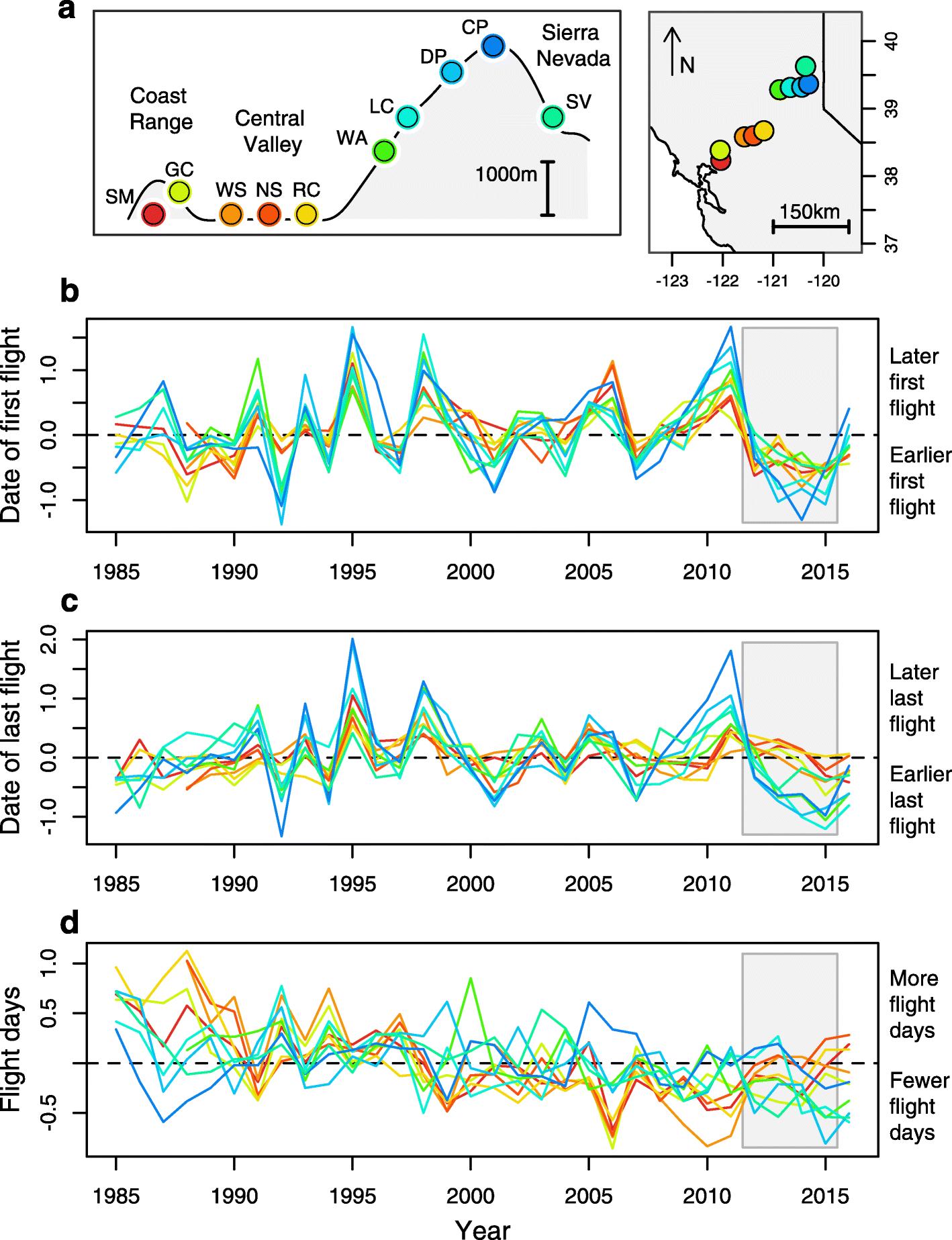 faunal correlation dating