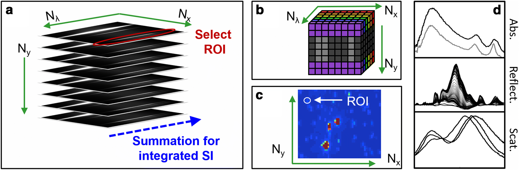 Micro-Extinction Spectroscopy (MExS): a versatile optical ... on