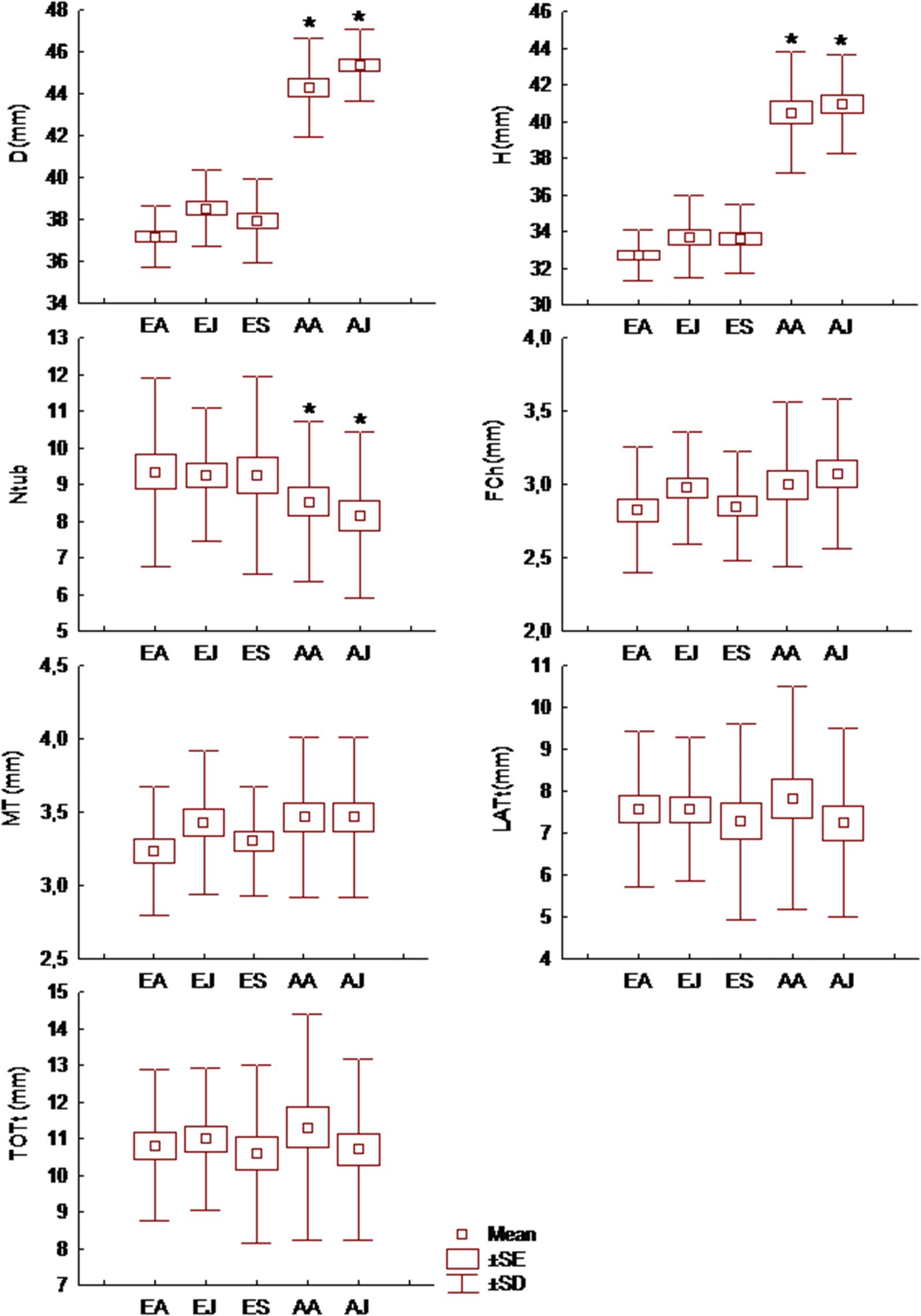 Intraspecific morphological variation of the sperm storing