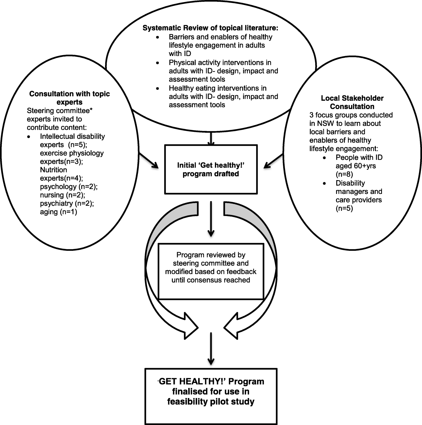 get healthy a physical activity and nutrition program for older Diagram of Beef Cattle fig 1
