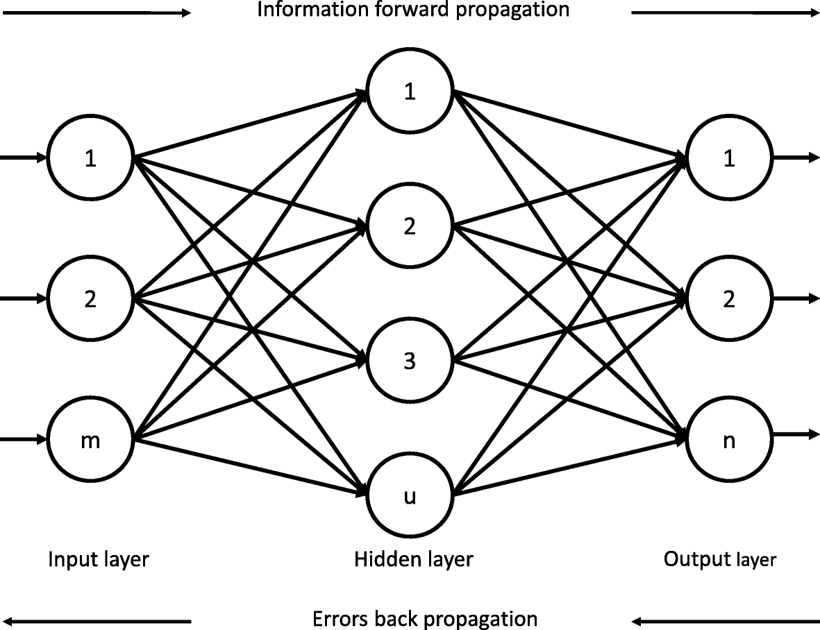 a hybrid model for short term real time electricity price Small Network Diagram fig 5