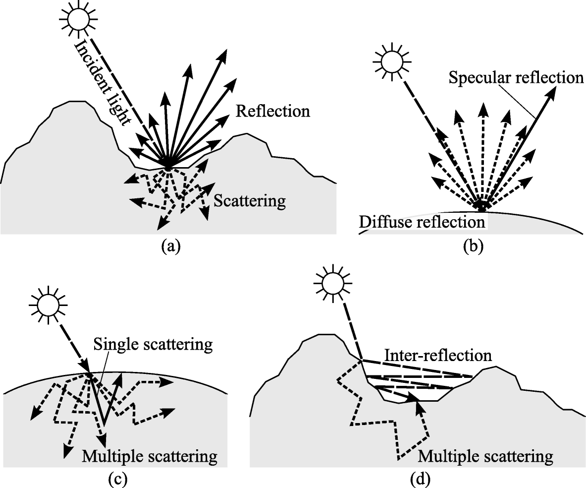 Decomposition of reflection and scattering by multiple ...