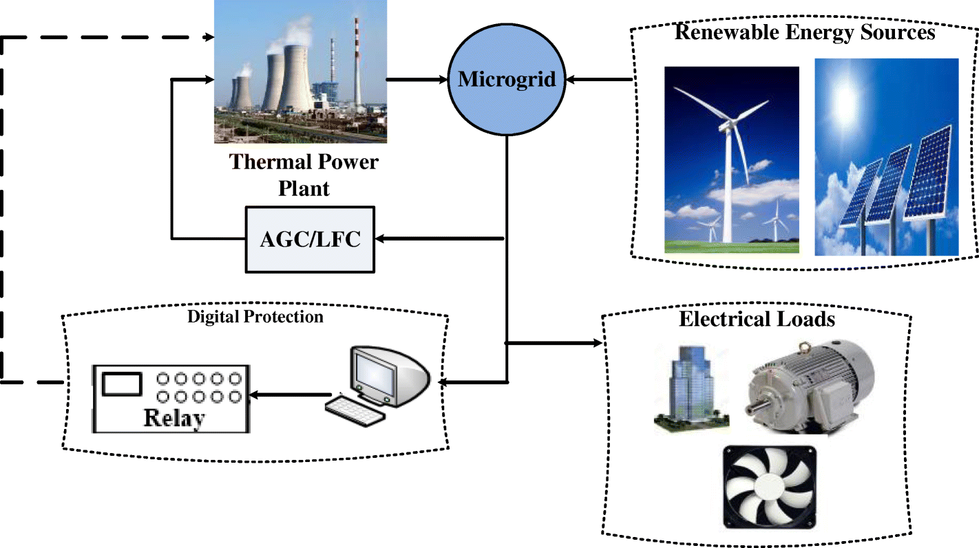 Microgrid Dynamic Security Considering High Penetration Of Renewable Wiring Diagram Likewise Wind Power Plant Schematic Fig 2