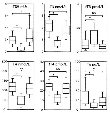 Transient Secondary Hypothyroidism In Children After Cardiac