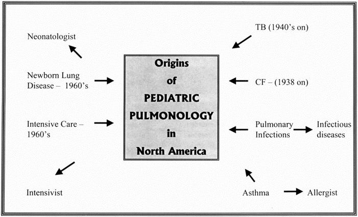 Pediatric Pulmonology: A Developmental History in North