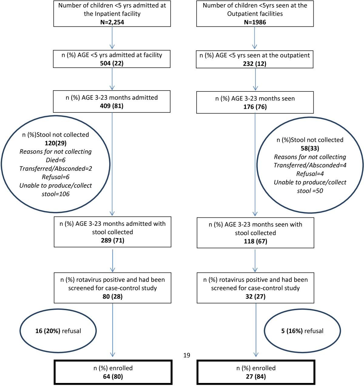 Case study of rotavirus