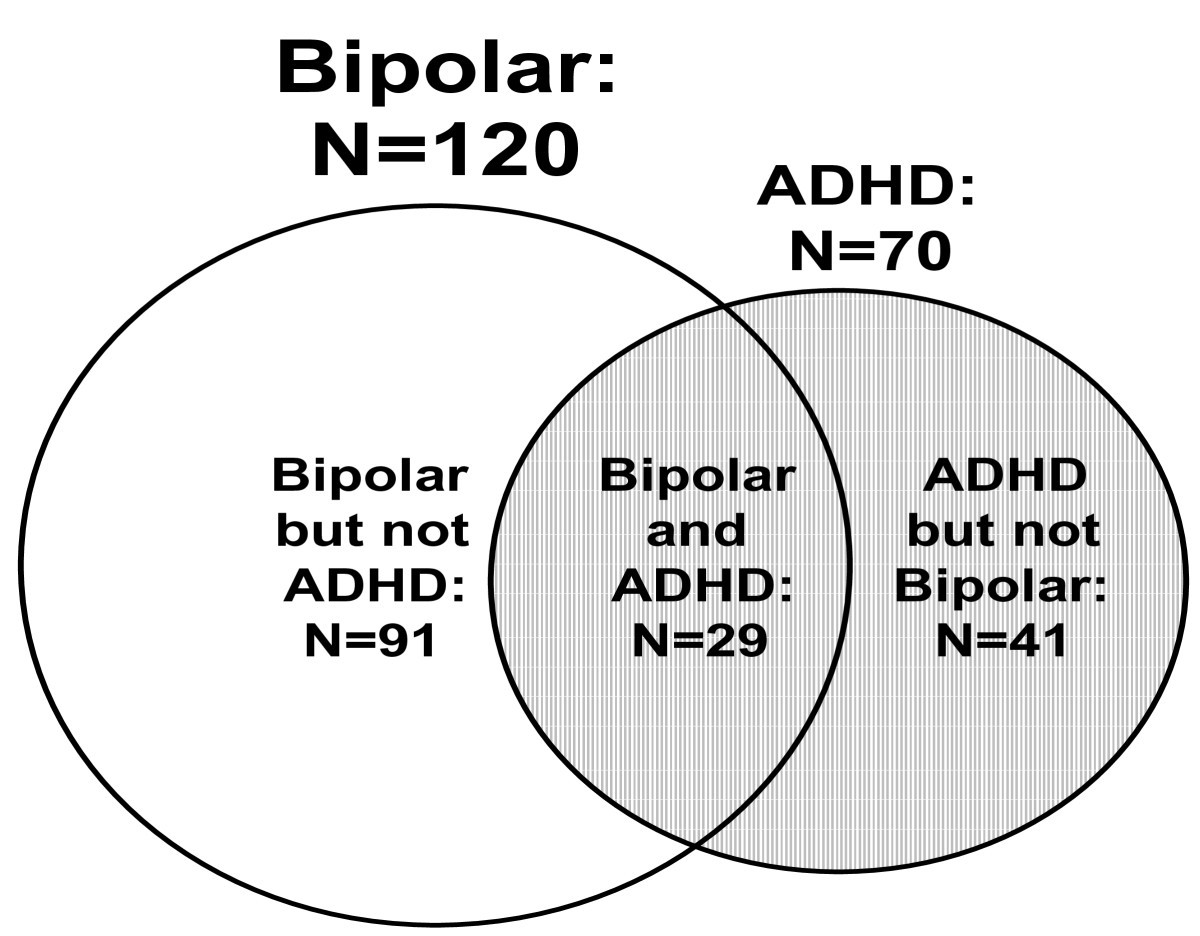database analysis of children and adolescents with bipolar disorder consuming a micronutrient