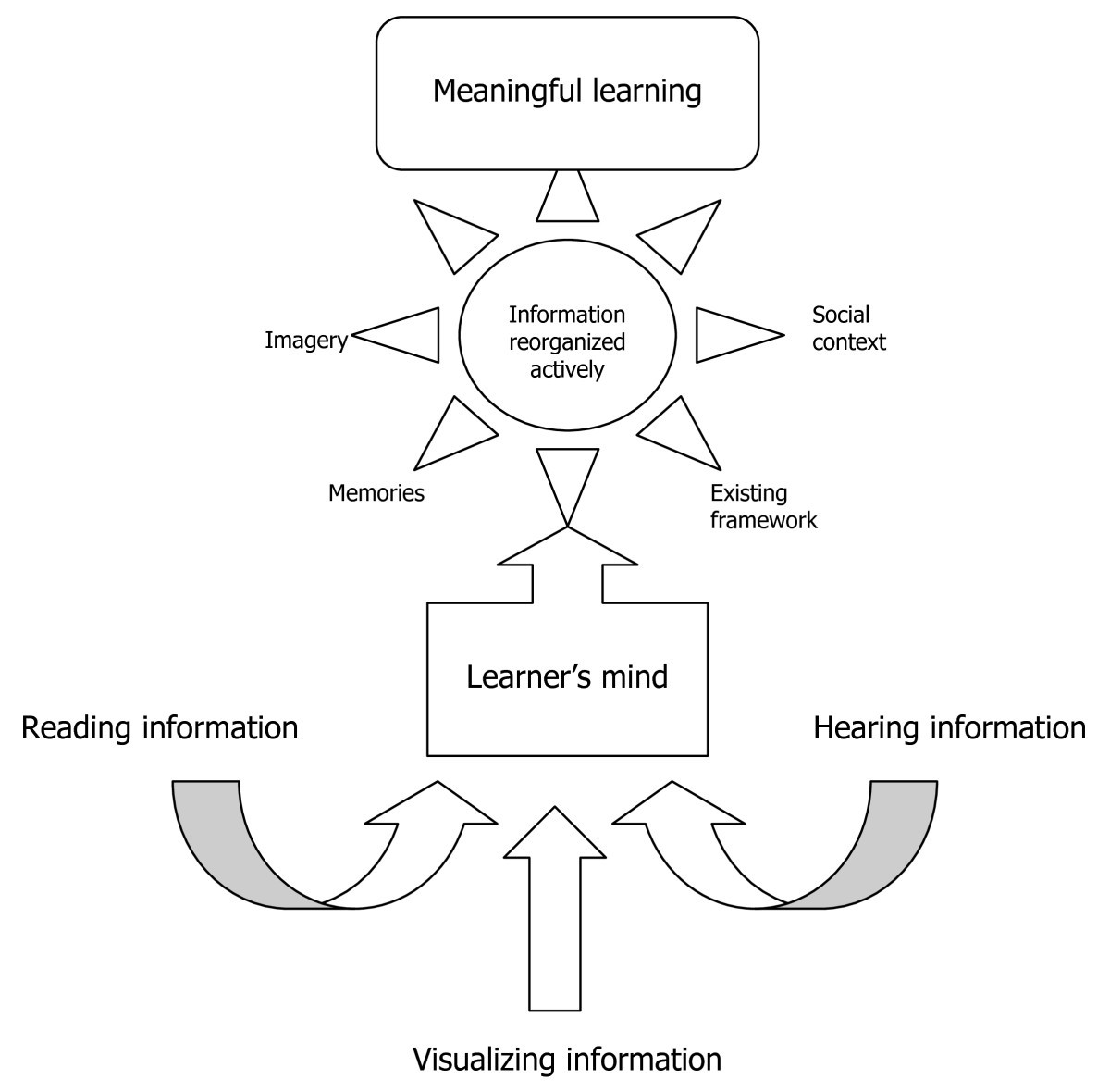 Does The Mind Map Learning Strategy Facilitate Information